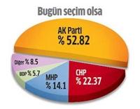CHP'nin oylarında rekor düşüş!..