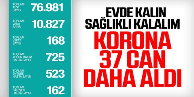 Koronadan ölenlerin sayısı 168'e çıktı