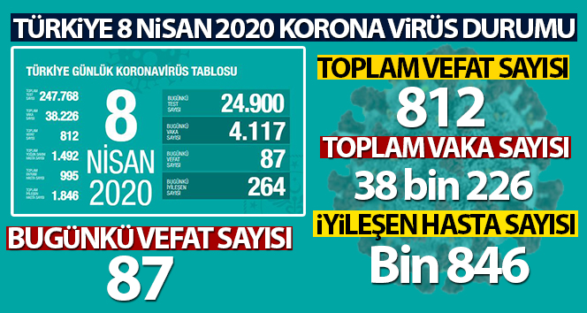 Türkiye'de korona virüsten hayatını kaybedenlerin sayısı 812 oldu