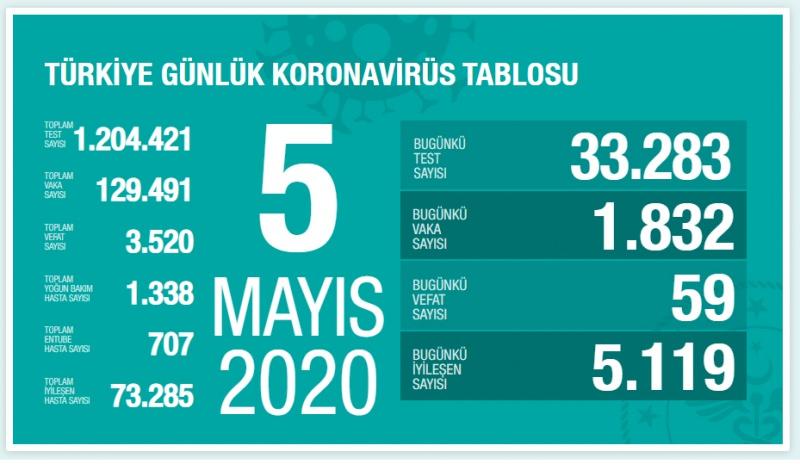 5 MAYIS 2020 vaka ve can kaybı sayısı
