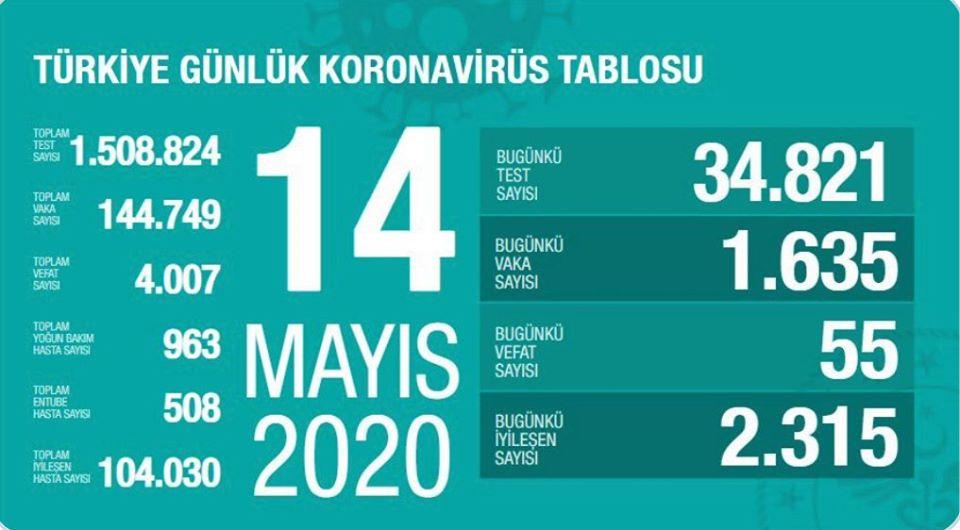 Türkiye'de Covid-19 nedeniyle can kaybı 4 bini geçti