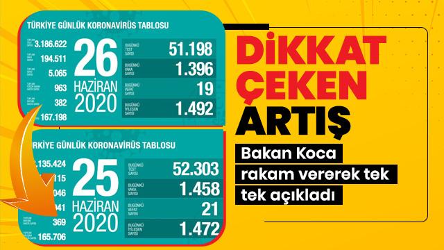 Bakan Koca 26 Haziran Türkiye koronavirüs tablosunu açıkladı
