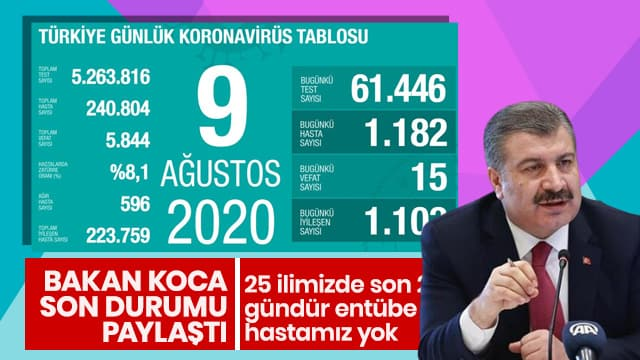 Bakan Koca 9 Ağustos Türkiye koronavirüs tablosunu açıkladı
