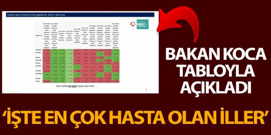 Koca, Koronavinüs Bilim Kurulu Toplantısı'nın ardından Türkiye geneli verileri açıkladı