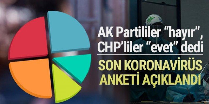 Bu da yasak anketi: CHP'liler ''evet'', AK Partililer ''hayır'' dedi
