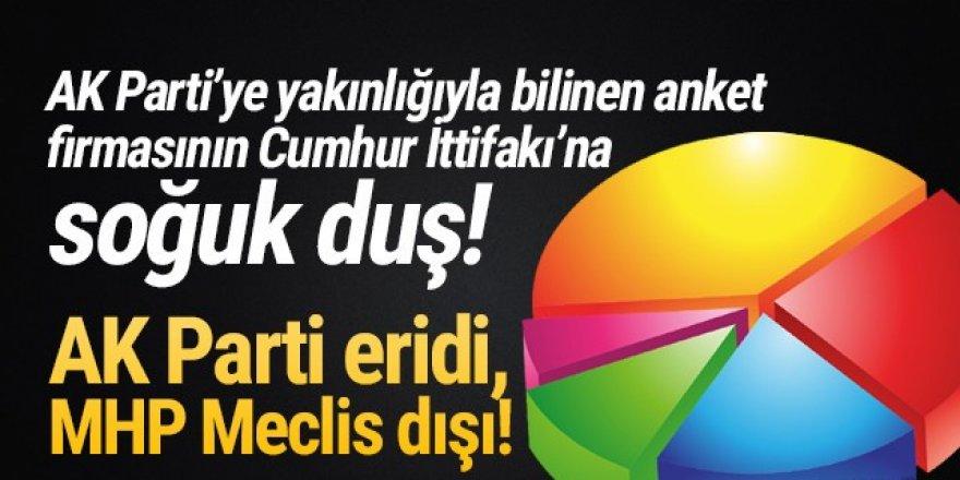 Son ankette AK Parti eridi, MHP Meclis dışı kaldı!