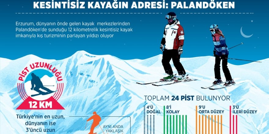 Doğu Anadolu'nun kayak merkezleri ziyaretçilerini bekliyor