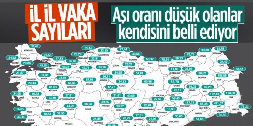İllere göre haftalık vaka sayıları açıklandı! Erzurum yine ilk on da