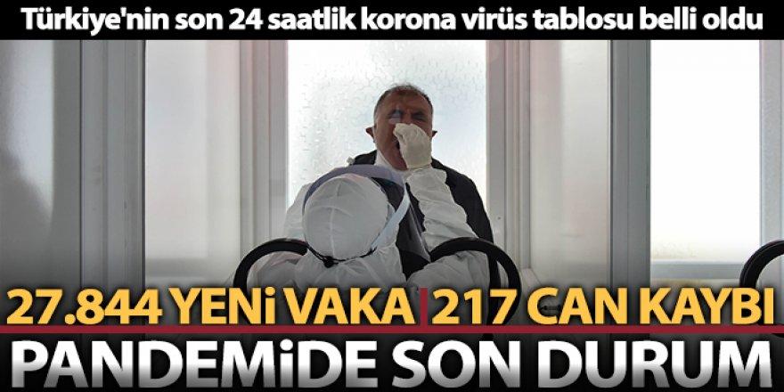Korona virüsten 217 kişi hayatını kaybetti