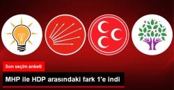 MHP Düşüyor, HDP Oyunu Artırıyor