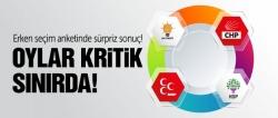 AK Parti oyları sınırda!