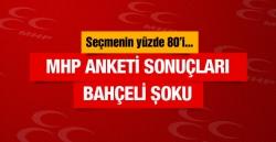 MHP anketi sonuçları Bahçeli'ye şok
