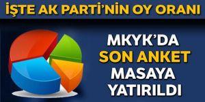Cumhur İttifakı'nın oy oranı ne kadar?