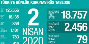 Sağlık Bakanlığı: Kovid-19 nedeniyle 79 kişi daha yaşamını yitirdi