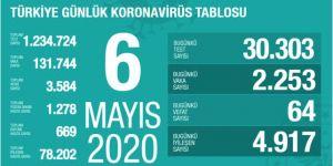 Türkiye'de koronavirüsten can kaybı 3 bin 584'e yükseldi