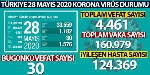 Sağlık Bakanlığı: 'Son 24 saatte korona virüsten 30 kişi hayatını kaybetti'