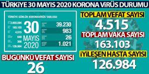 Sağlık Bakanlığı: 'Son 24 saatte korona virüsten 26 kişi hayatını kaybetti'