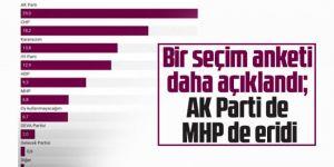 Bir seçim anketi daha açıklandı; AK Parti de MHP de eridi